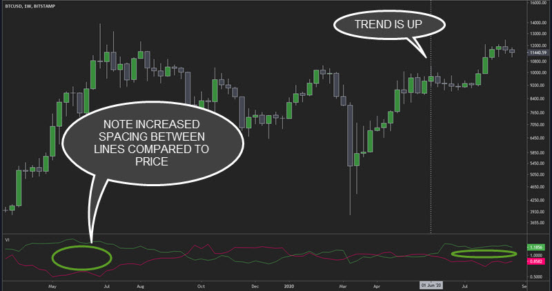 bitcoin weekly trend direction