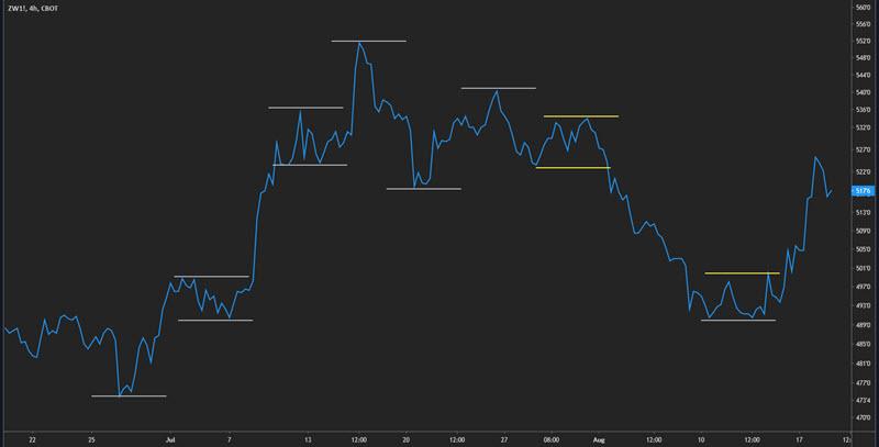 line chart trend indicator