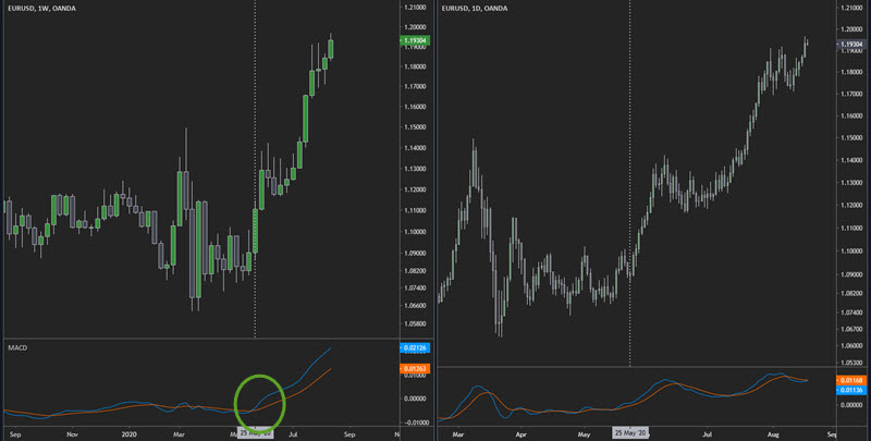 macd trend direction indicator