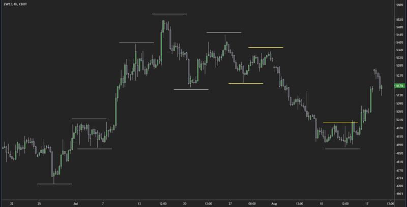 price action trend