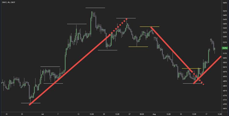 trendlines trend indicator