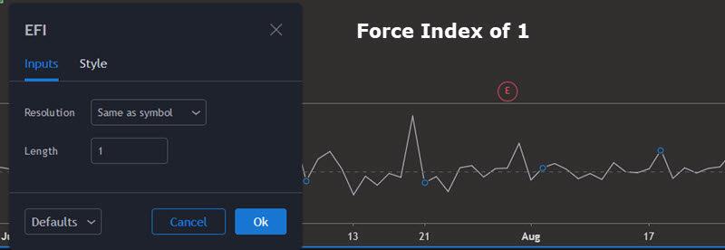 force index 1