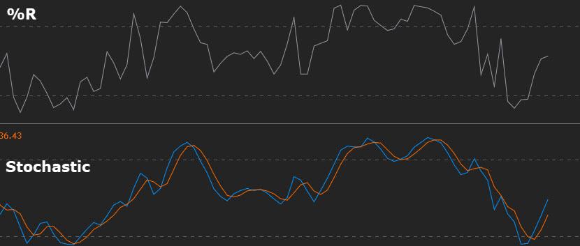 percent R VS stochastic oscillator