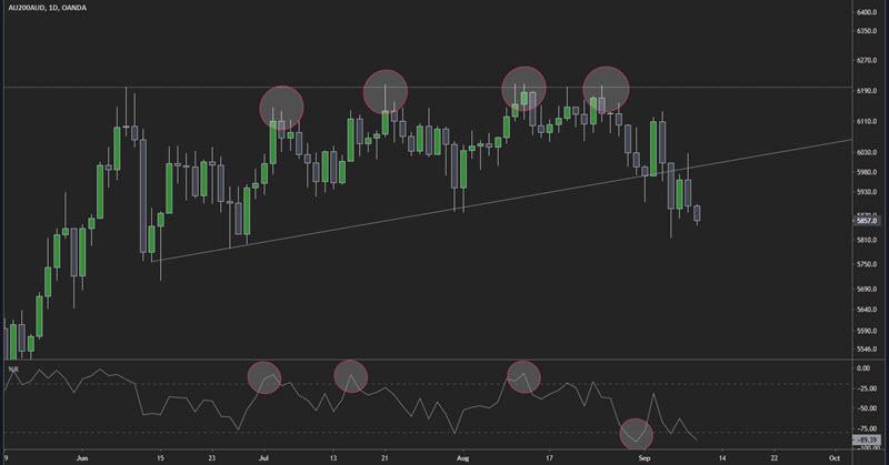trading range trades