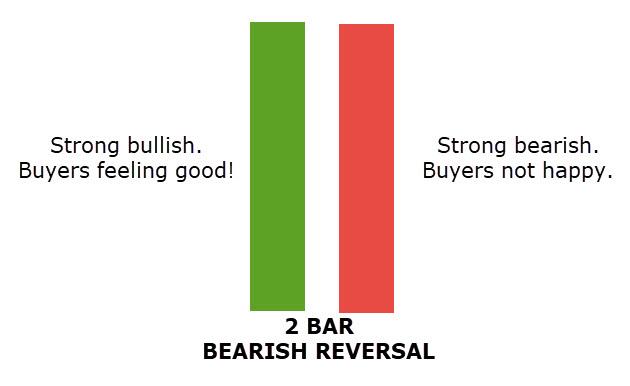 2 BAR REVERSAL