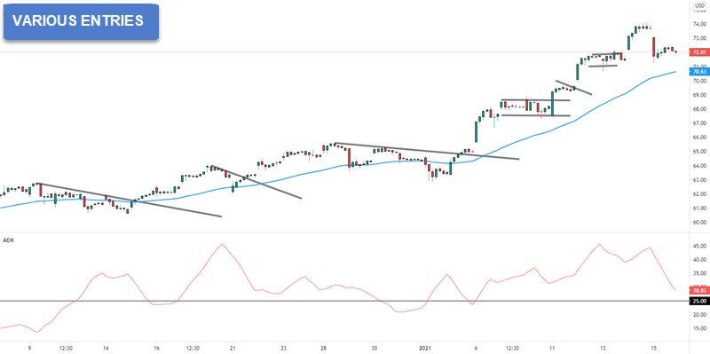 adx stock trading