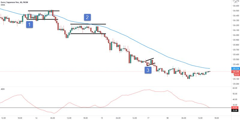 forex adx trading