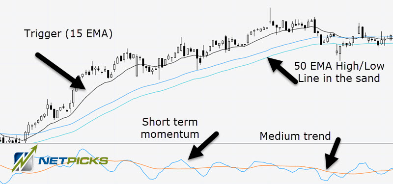 macd day trading strategy