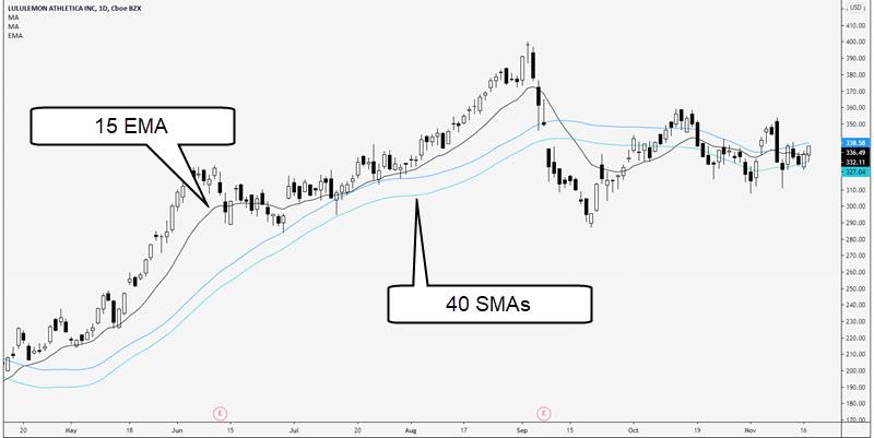 camelback trading technique