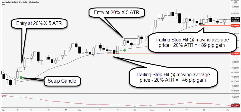 daily chart forex trading strategy