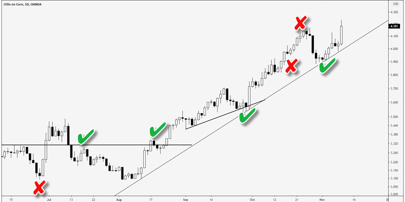 daily chart trading