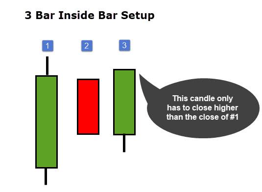 3 bar inside bar setup