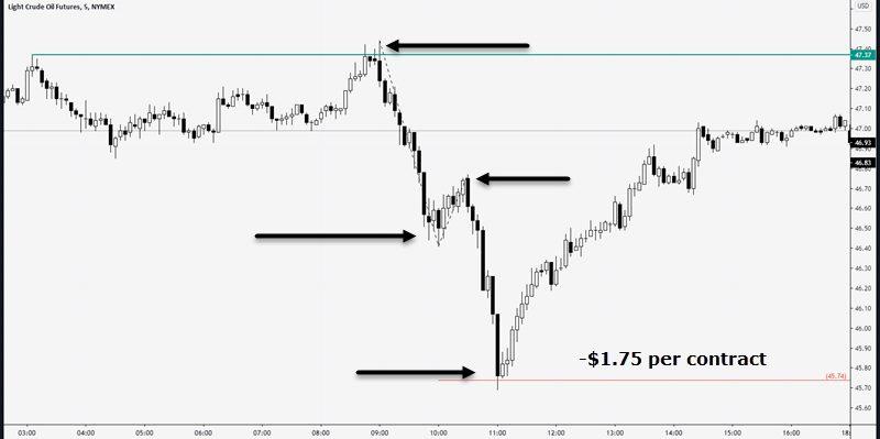 crude oil measured move price target