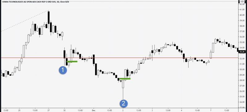 day trading 30 percent retracement
