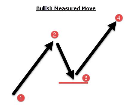 measured move description