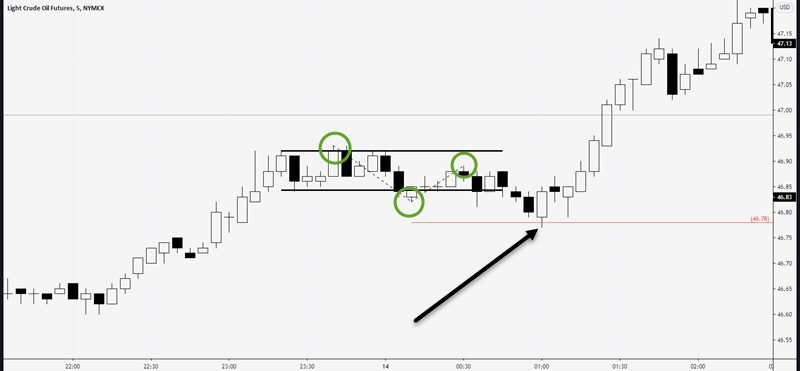 measured move pullback and day trade