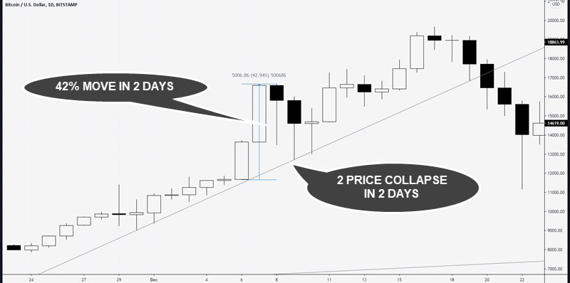 parabolic moves lead to bull traps