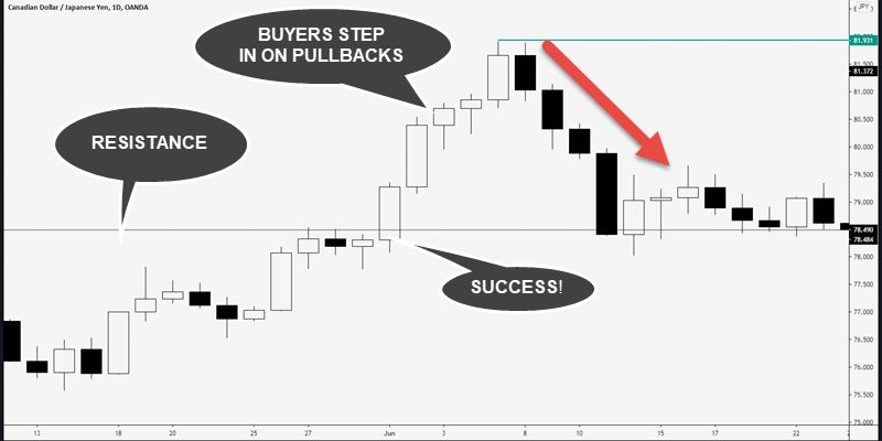 strong breakout bull trap