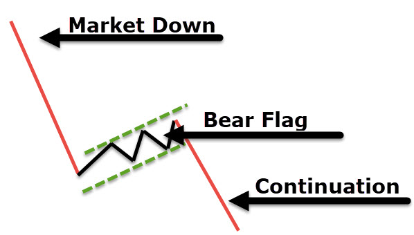 bear flag chart pattern