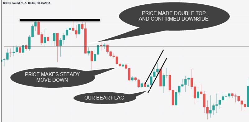 bear flag strategy