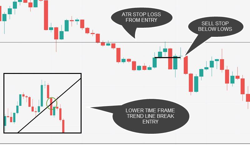 trade trigger
