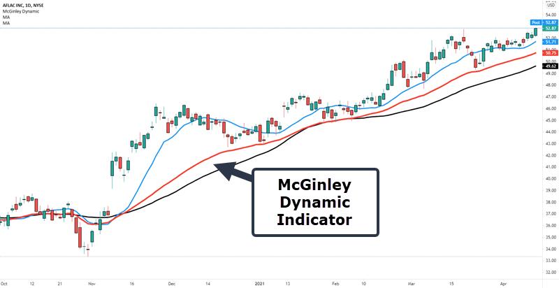 McGinley Dynamic indicator