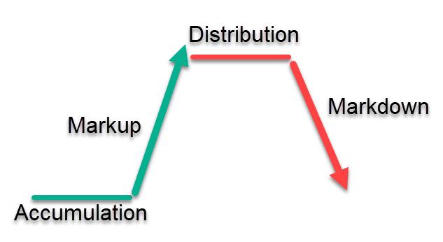 accumulation distribution explained