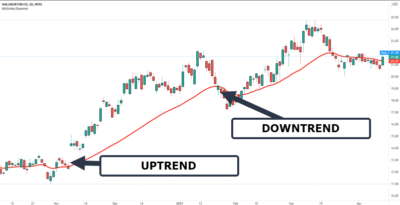 trend direction