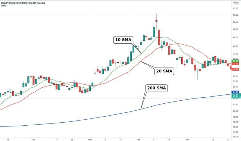 3 MOVING AVERAGES