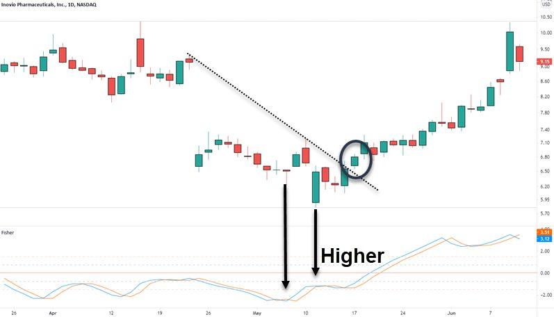 divergence fisher indicator