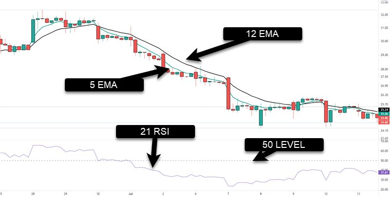 strategy on chart