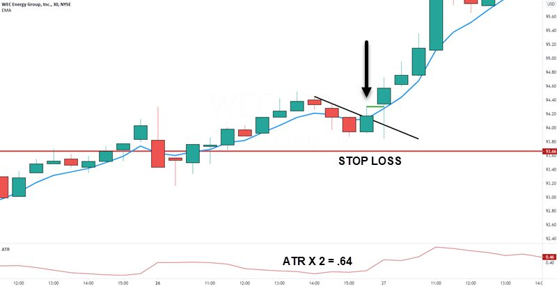 atr stop loss location