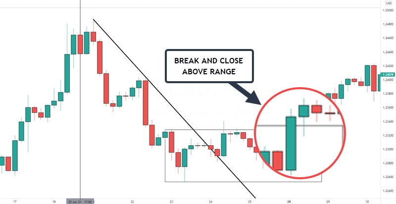 lower time frame breakout