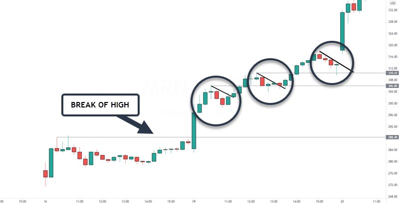 mrna stock pullback example
