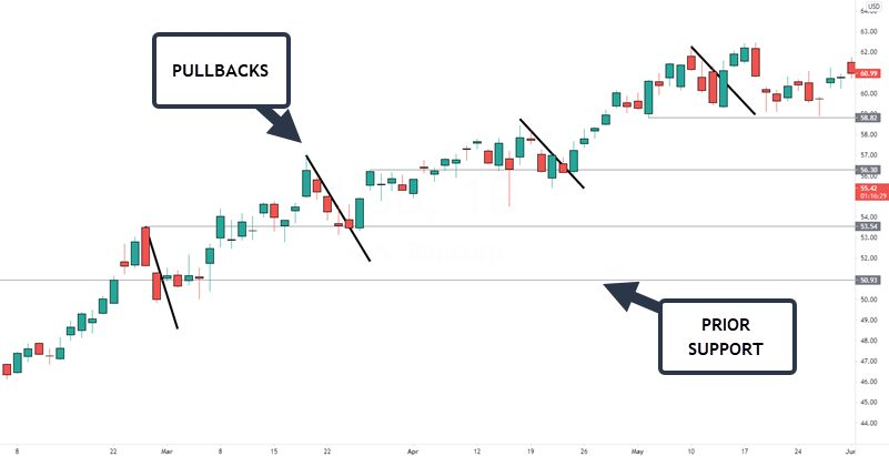 price pulling back on a stock chart