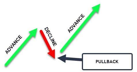 pullback example