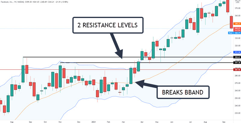 WEEKLY BOLLINGER BAND TRADING