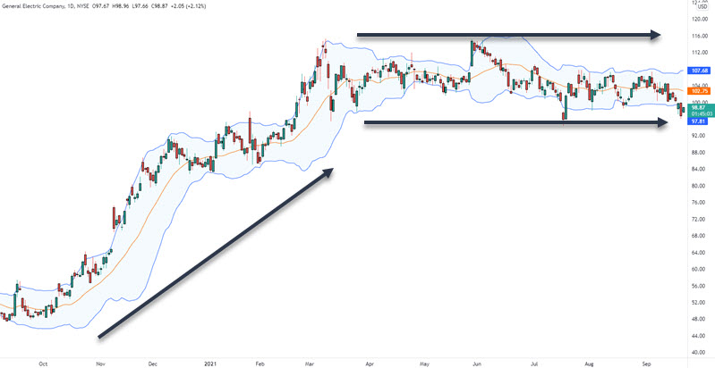 bollinger bands and trend direction