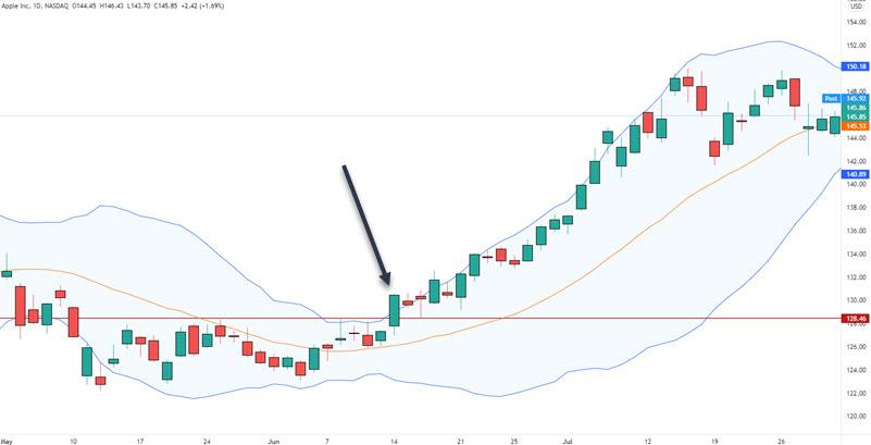 stock buy setups daily