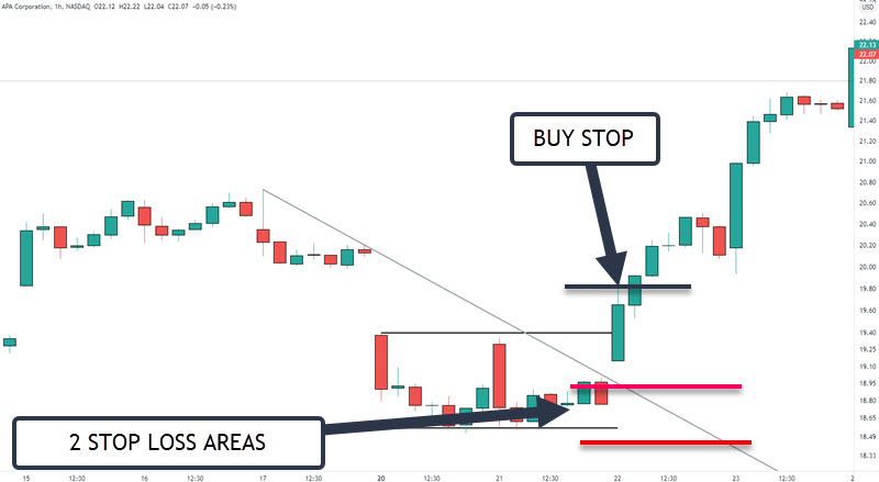 STOP LOSS AREAS