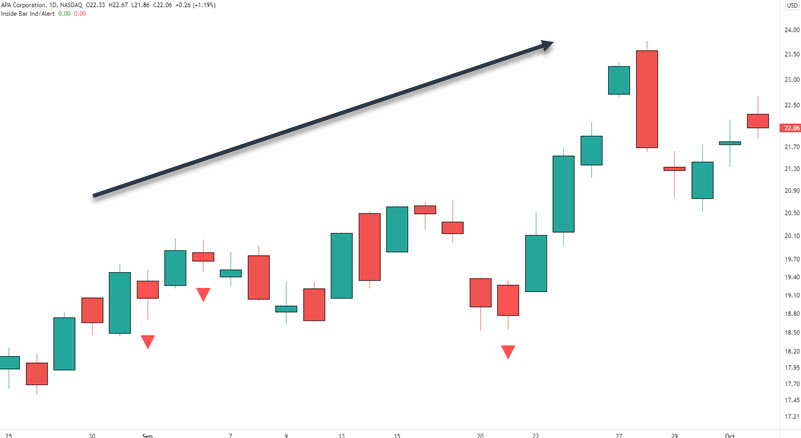 daily chart trading strategy