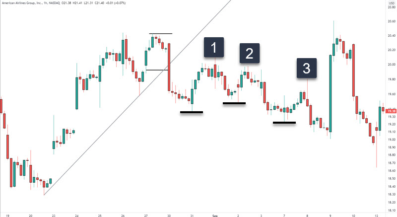 trailing stop using price highs