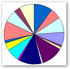 lotus symphony tabellen diagramm