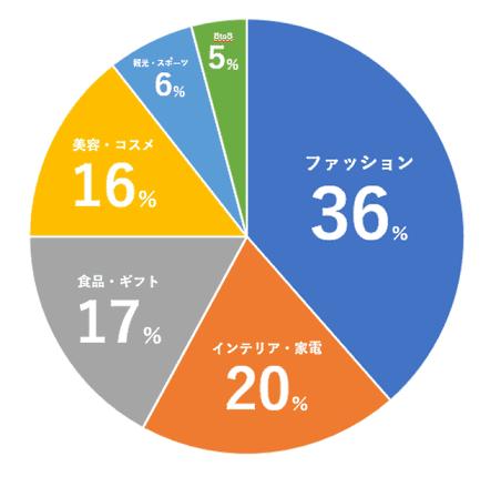 「visumo social curator」導入企業の内訳は、「ファッション」で約36%。続いて「インテリア・雑貨」が20%。「食品・ギフト」が17%、「美容・コスメ」が16%