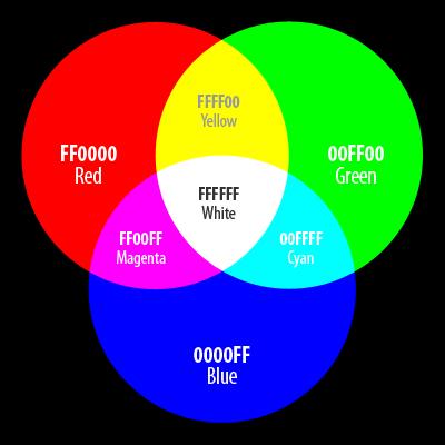 Hexadecimal Color Model