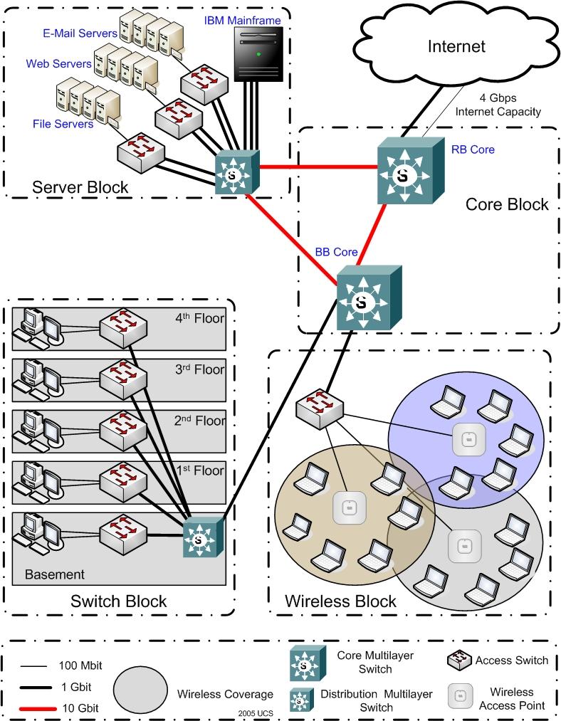 BSU Network Design