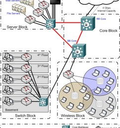 keywords network design network diagram internet connection campus [ 788 x 1013 Pixel ]