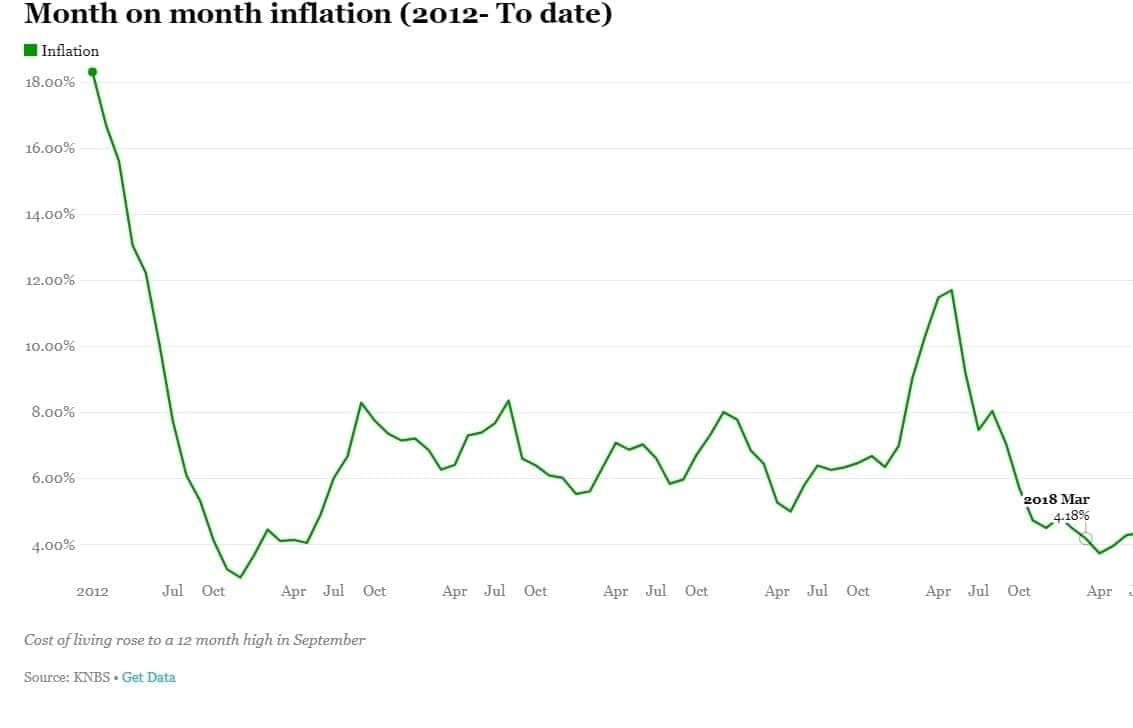 Kenya's inflation rate hits record high in September as