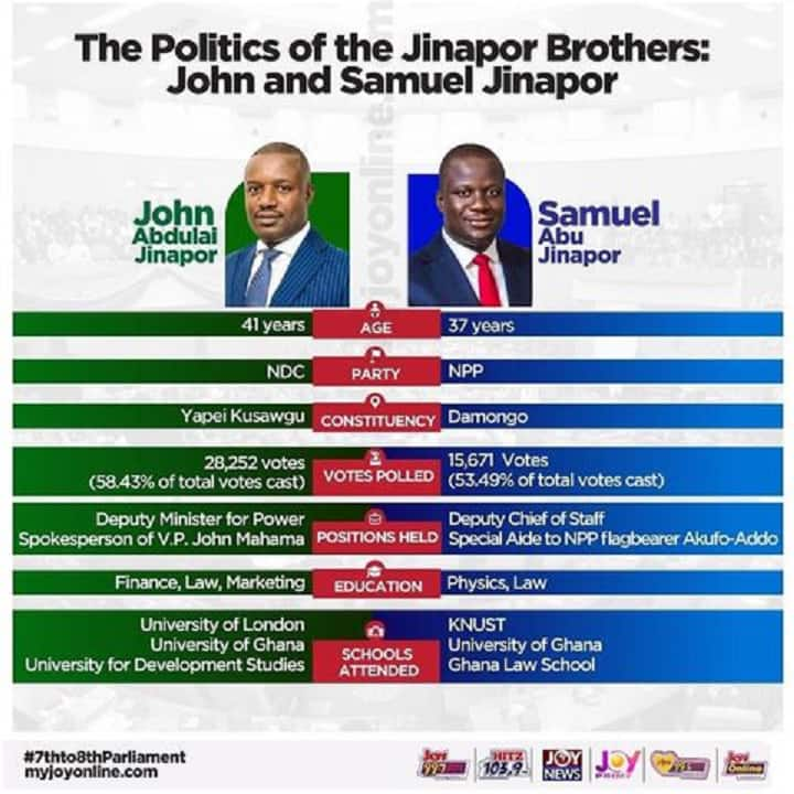 Meet John & Samuel Jinapor the 2 brothers in 8th parliament on ticket of both NDC & NPP