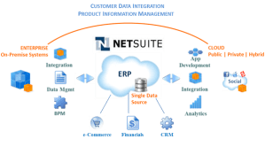 NetSuite India ,Cloud ERP Solutions Providers,ERP Software